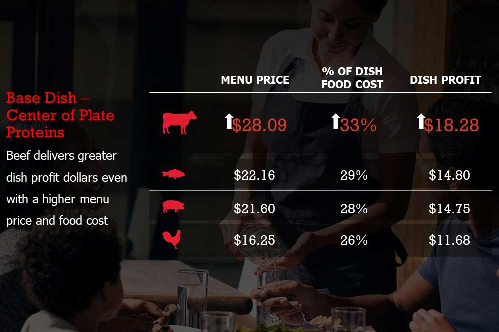 Beefing Up Your Menu Makes Sense (and Dollars)